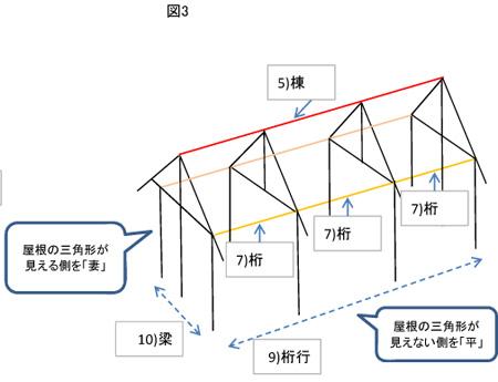 同じように三角形の屋根の頂点をつなぐのが「棟」です。 棟は基本的に一つの構造物に対して1本しかありません。建物の数を1棟、2棟と数えるのはこのためです。  妻側